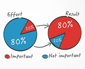 Pareto Principle Graph: Focus Effort on the top 20% Important things and Yield Results that are 80% more Important
