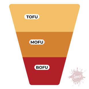 Simple Marketing Funnel graphic